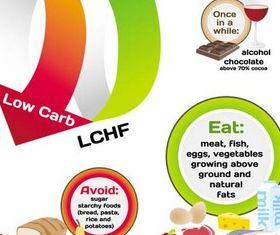 Diet Symbols free vector
