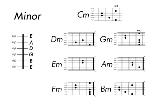 Guitar Chord Chart Vector Free Download