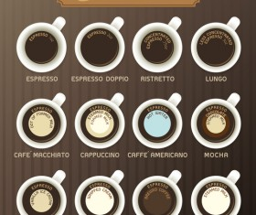 Coffee types menu vector material 01