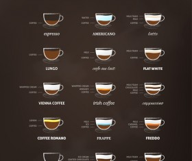 Coffee types menu vector material 03