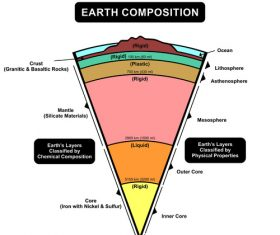 Earth composition vector