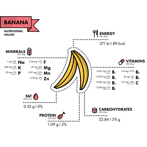Banana nutritional Information vector
