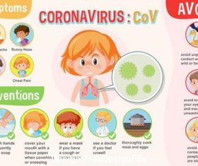 Coronavirus symptoms cartoon illustration vector