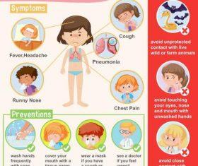 Coronavirus symptoms performance illustrator vector