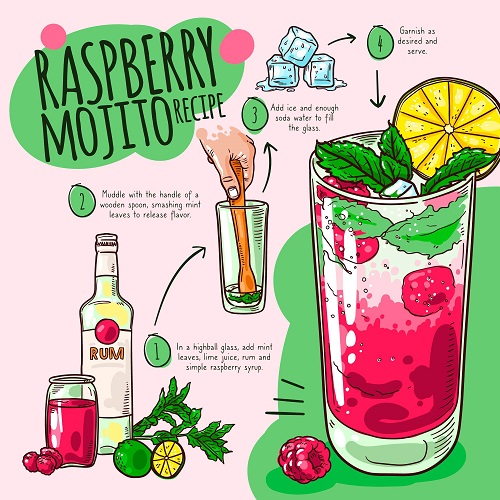 Raspberry Mojito Recipe Poster Vector