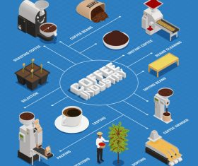 Coffee production line vector