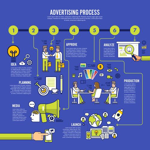 Advertising process flat banner set vector