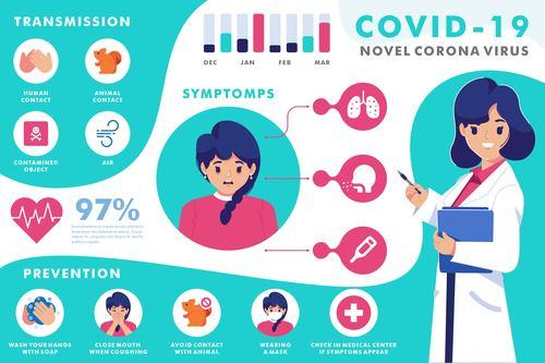 Covid 19 infection symptoms vector