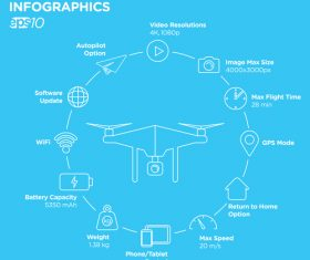 Drone information vector